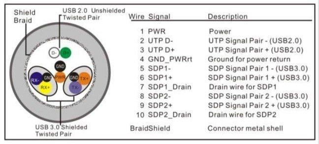 USB 3.0 Cable - USB 3.0 HDD Docking Station,USB3.0 HDD Enclosure,USB Usb Wiring on usb otg wiring, usb port wiring, usb input device, usb wiring configuration, usb keyboard wiring, mini usb wiring, usb microphone wiring, usb audio device, usb connector wiring, usb 1.0 logo, micro usb wiring, usb front panel wiring diagram, usb type a wiring diagram, usb to serial wiring, usb 2.0 schematic, usb female, usb hub wiring, sata to usb wiring, usb standard wiring,